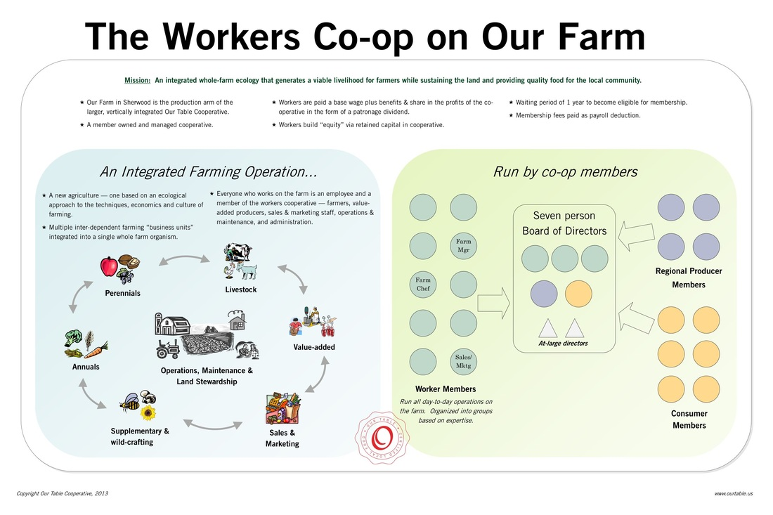 Cooperative Clusters Classroom Design Definition ~ Cooperative business models for young farmers webinar